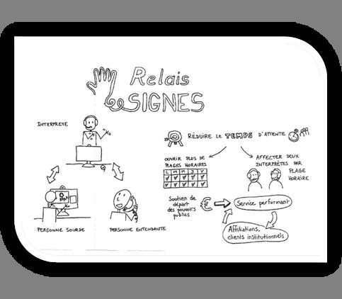 Développer le Relais Signes